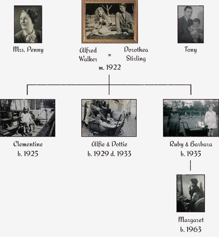 Walker Family Tree